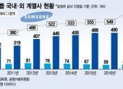 [단독]'핀셋M&A' 삼성 계열사 사상 최대…700개사 돌파