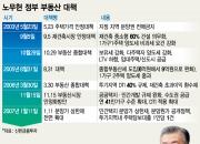 盧정부 주택 공급부족이 정책실패 주원인