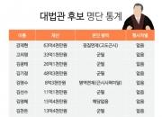 [인포그래픽] 대법관 후보들 재산 얼마?