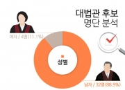 [인포그래픽] 대법관 후보 출신 지역 보니···