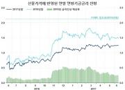 금융시장 vs 美 연준…줄다리기 다시 시작