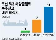 """""""해양이 돌아온다"""", 현대重 '빈 도크' 채우기 총력"""