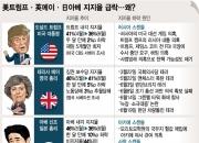 美트럼프·英메이·日아베…'위기의 수장들'