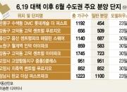 '6·19' 타넘는 분양시장…서울, 경쟁률 다소 낮아지겠지만