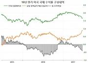 한국과 미국의 금리 차이와 환율 ③