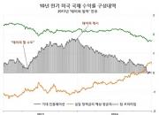 한국과 미국의 금리 차이와 환율 ④