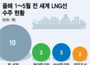 """""""친환경 마케팅 통했다"""", 조선 빅3 LNG선 싹쓸이"""