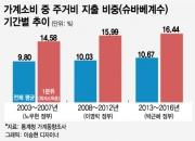 서민층 '슈바베계수' 최고치…주거비 부담 심각