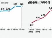 없어서 못파는 韓반도체…美·中 돈싸들고 한국행