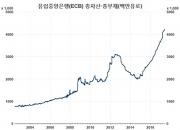 """유럽중앙은행의 """"경기회복 따라가기"""""""