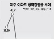 뜨겁던 제주 부동산, 6월 청약경쟁률 '0.04대1' 굴욕