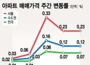 """7월부터 대출규제 강화…""""부동산 영향 제한적, 8월 대책이 관건"""""""