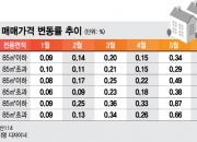 서울 청약시장 '중대형'이 안보인다