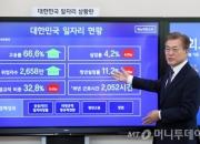 [단독]일자리 신문고 열어보니… 국민 최대관심은 '비정규직의 정규직화'