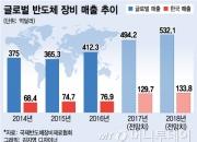 '삼성 낙수효과' 韓반도체 장비 올해 첫 세계 1위 오른다