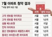 서울·부산 넘어…대책없는 청약열기 '미분양의 무덤'도 살아났다