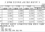 """서울 분양가 상승 지속…""""물량·규제 부담, 상승폭 둔화"""""""