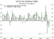 """""""일시적""""이지 않은 미국의 인플레이션 둔화"""