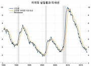 인플레가 낮아지는데도 왜 긴축에 나서려 할까?