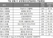무더위에 분양시장도 한산…전국 2798가구 공급
