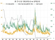 1994년 美 연준 '채권 대학살' 전야의 재연?