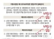 [단독] 프랜차이즈 '갑질'에 허술한 가맹거래법