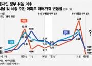 강남·강북 할 것 없이 쇼크… 강북은 동급규제에 불만