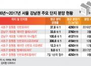 低~분양가…강남 분양시장 '앗 뜨거'