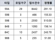 로또 '신반포센트럴자이'… 최고 경쟁률 510대 1