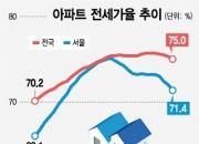전셋값 하락…전세가율 2년새 최저 '평온한 이사철'
