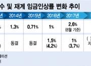 """SK이노의 임금혁신, """"물가연동에 생애주기별 변동제"""" 도입"""