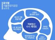 """""""칼에는 눈이 없다""""…'그냥 검사' 윤석열"""