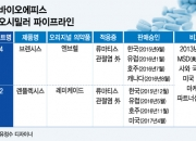[단독]한국MSD, 삼성 바이오시밀러 포기… 결별 수순