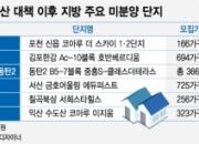 서울은 '후끈' 지방은 '냉각'…청약시장 양극화
