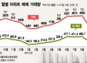 서울아파트 매매량 9월들어 반토막 '전월比 47%↓'