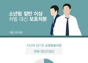 [인포그래픽] 처벌 안 받는 소년범