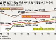 재건축 후광효과…강남 일반 아파트도 최고가 경신