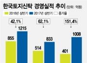 '정비사업 강자 등극' 한국토지신탁, 실적도 고공 행진