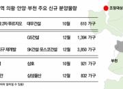 규제 묶인 '과천·성남' 대신 '안양·의왕·부천' 뜬다