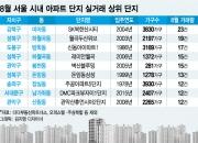 거래절벽에도 '강북·성북·도봉구'는 손바뀜 많았다