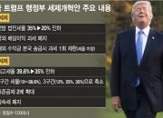 [美세제개혁]트럼프, 제2의 레이건 될까…30년만 대규모 감세 추진