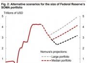 美 연준 역사적 양적긴축 개시…궁금증 풀이(2)