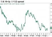 美 연준의 향후 금리인상 행보는?(3)