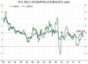 美 연준의 향후 금리인상 행보는?(4)