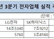 삼성·SK·LG 전자업체 3Q 실적발표 '스타트'…전망치는?
