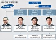 삼성 도미노 인사 '카운트다운' 첫 포문은 DS·디스플레이