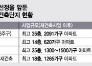 숨고른 서울 재건축 수주전, 막판 치열 경쟁 예고