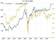 저물가가 자산가격 인플레를 촉진하는 경로(3)