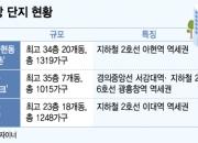 직주근접·역세권…'신촌' 3인방 1년새 1억 안팎 올라