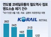 """""""계약 끝났으면 나가라""""…코레일유통, 6년간 상가 100여곳 '강제퇴거'"""